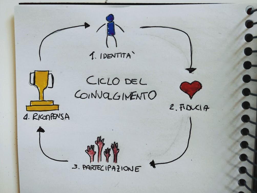 Ciclo del coinvolgimento